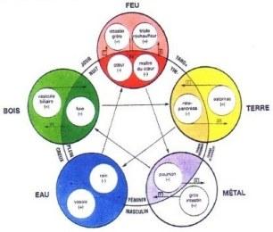 roue des éléments